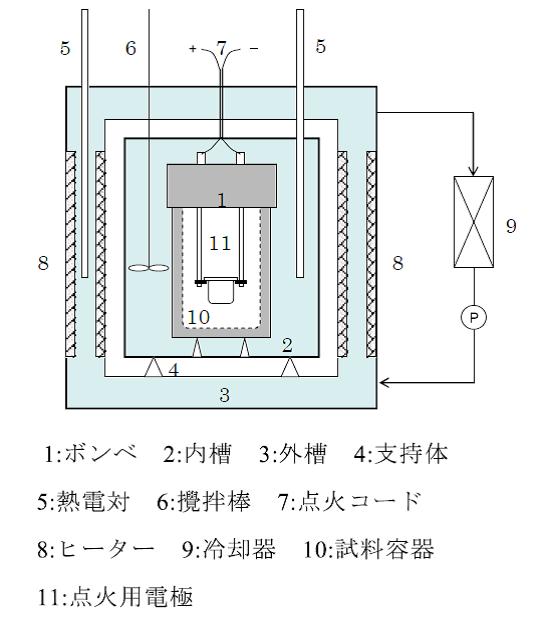 ボンブ熱量計の構造.png